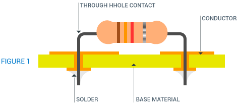 Plated Through Holes | Non-Plated Through Holes | Printed Circuit