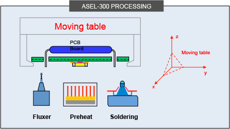 ASEL 300 Processing