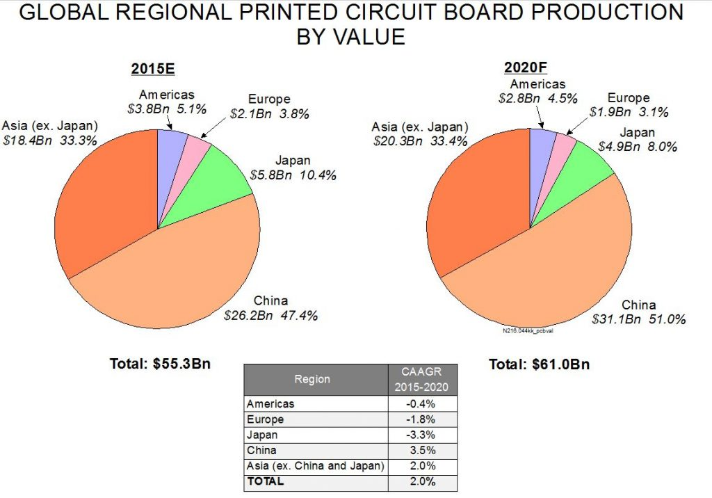 Global Regional Printed Circuit Board Production by Value