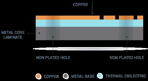 Single-Layer-Metal-Core